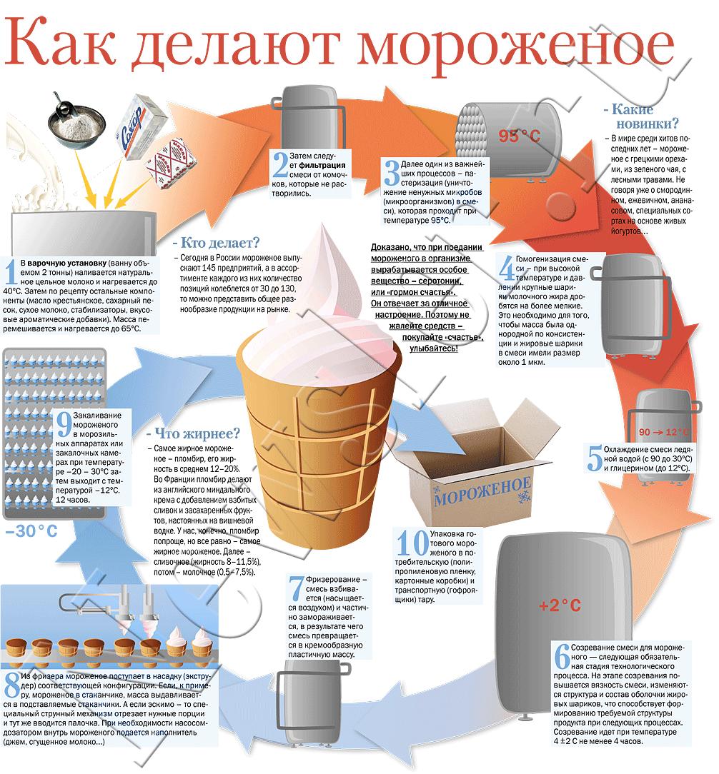 Как сделать молочное мороженое в домашних условиях