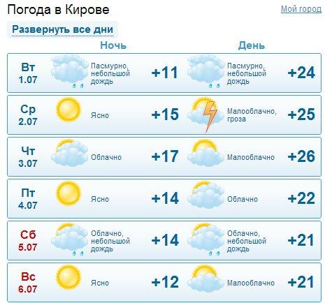 погода в чалтырь на неделю Солнечный