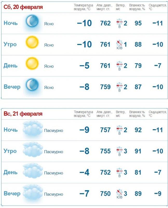 Погода Неделю На 14 Дней