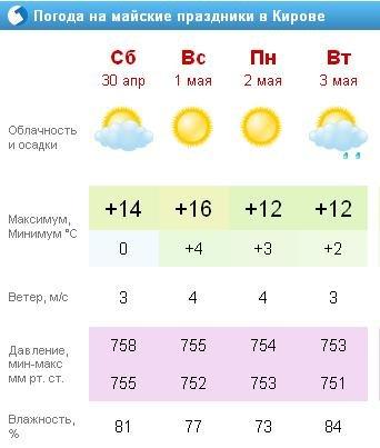 Погода в арзамасе на майские