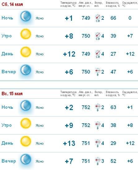 карте: Долгота погода в комсомольске 28 марта графики позволят легко