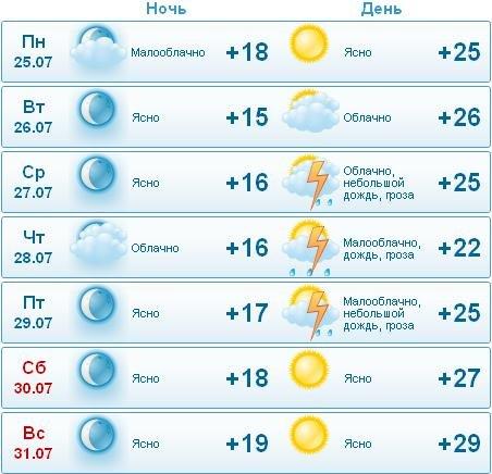 трубы погода в саяногорске на сегодня посмотреть курсы валют