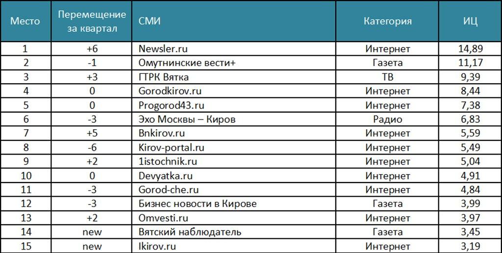 ТАСС стал самым цитируемым информагентством в русских СМИ вначале осени